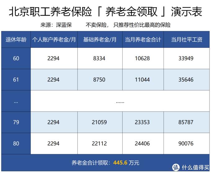 (为方便计算,社会平均工资按 5% 增长)