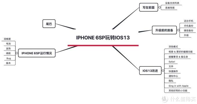 看iPhone 6s Plus如何玩转iOS13(附Sign in with Apple 体验)