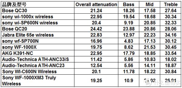 表中数字的单位为dB,数据来源于Rtings
