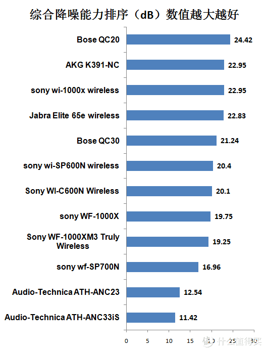 值无不言116期:2019降噪耳机购买指南,39款头戴式+12款入耳式耳机降噪实力对比