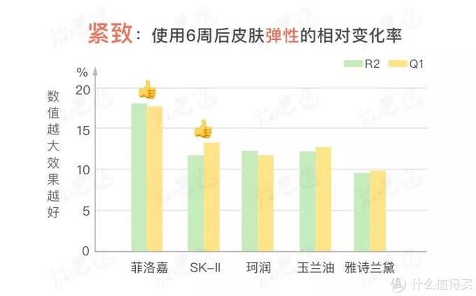 氪金15万评测5款抗皱面霜,SK-II大红瓶居然败给200块的它