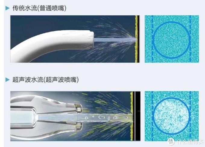 预防牙结石光有电动牙刷不行,还要有松下EW1521冲牙器