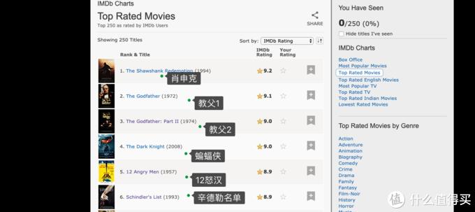 真的IMDB TOP250