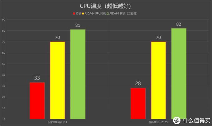 极品风冷谁是王者?玩家风暴阿萨辛3对比猫头鹰NH-D15测试