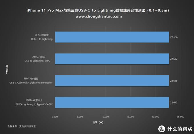 iOS 13.1是否影响有线充电?23款USB-C to Lightning数据线兼容性评测