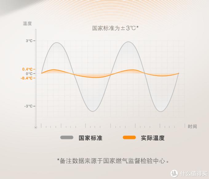 强风不熄火,高层也恒温:方太 JSQ25-B13T1热水器