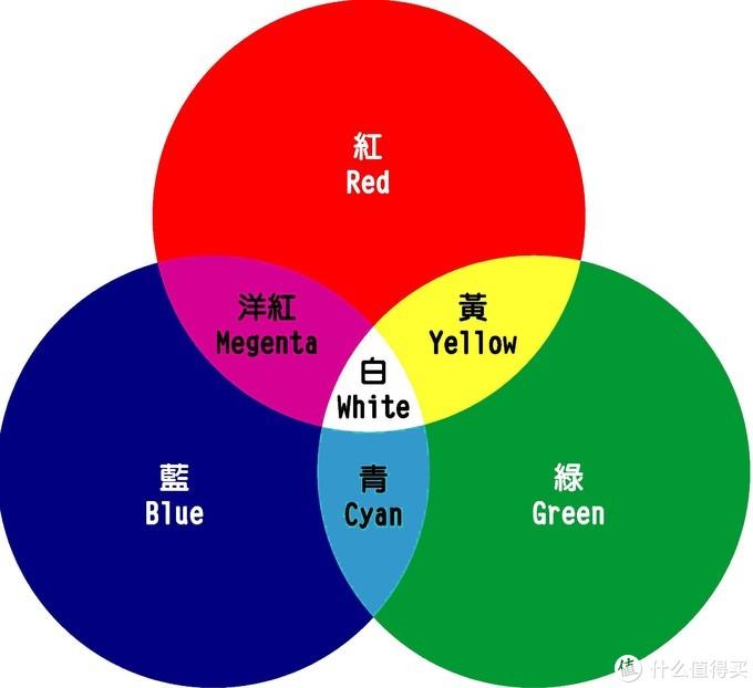 色光三原色合成图,RGB灯效的原理