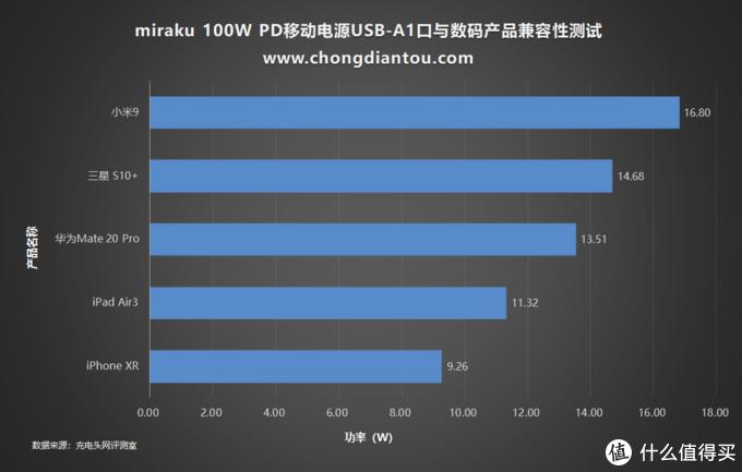 百瓦不贵,Miraku咪乐酷 100W PD移动电源开箱评测(M20)
