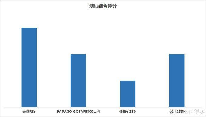 2019年云路、PAPAGO、任E行、凌度行车记录仪测评分享