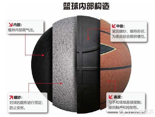 篮球内部构造