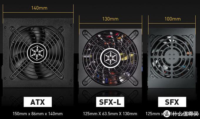电源尺寸对比(长度数据并不一定每一个电源都一样,有长有短)