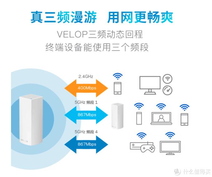 智能家居WIFI布网全攻略——Linksys VelopAC6600M实战5G全覆盖