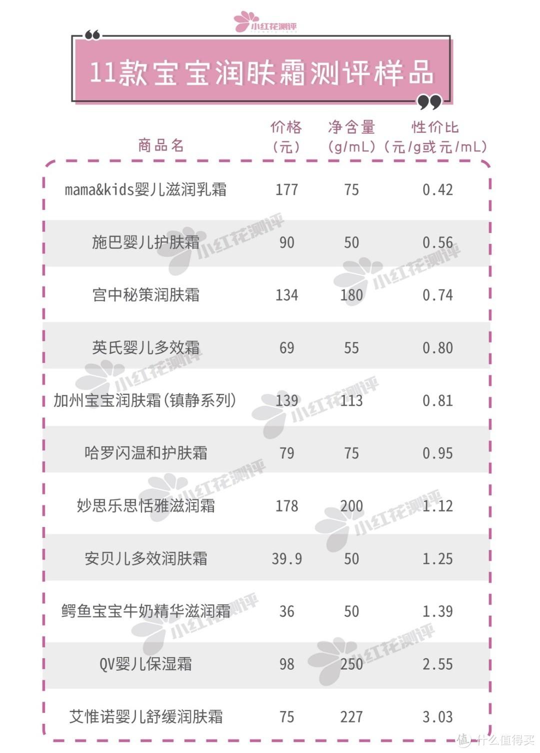 11款宝宝润肤霜测评:没推荐!QV、哈罗、加宝、m&k检出重金属