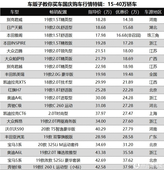 车贩子国庆特辑:120款车型全国真实成交价行情汇总
