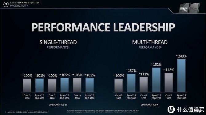 性能超竞品两倍、最高仅65W TDP:AMD 推出 Ryzen Pro 3000、Athlon PRO 3000系列处理器