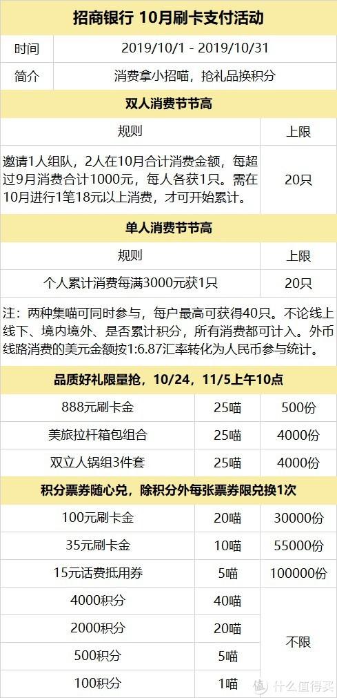 一张图看懂招行10月刷卡支付活动,搭配境外返现非常全球,金秋十月收获满满!