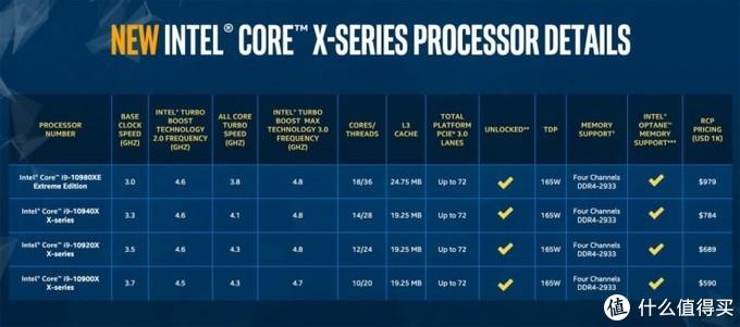 CORE-X未到,主板先行:GIGABYTE 技嘉 发布三款 X299X 平台发烧级主板