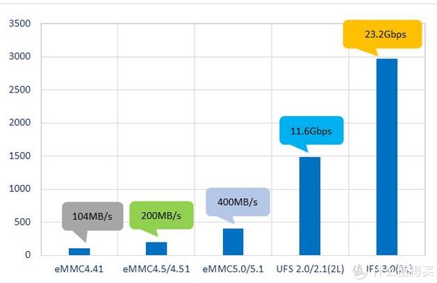 5G够快闪存速度需匹配,UFS 3.0已成手机厂商必争之地