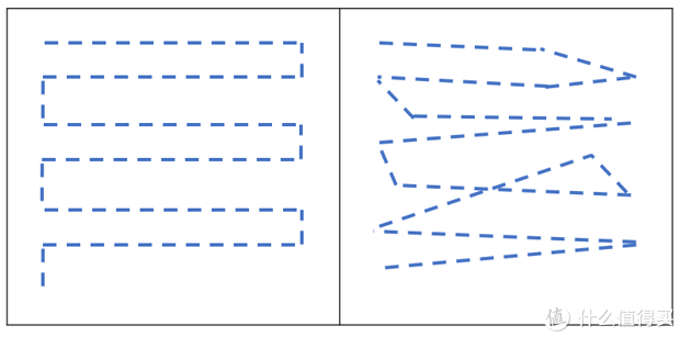 iRobot扫地机和 飞利浦扫地机使用对比