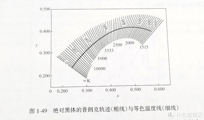 一个电视机骨粉的200个纯干货(学/挑/看/设)