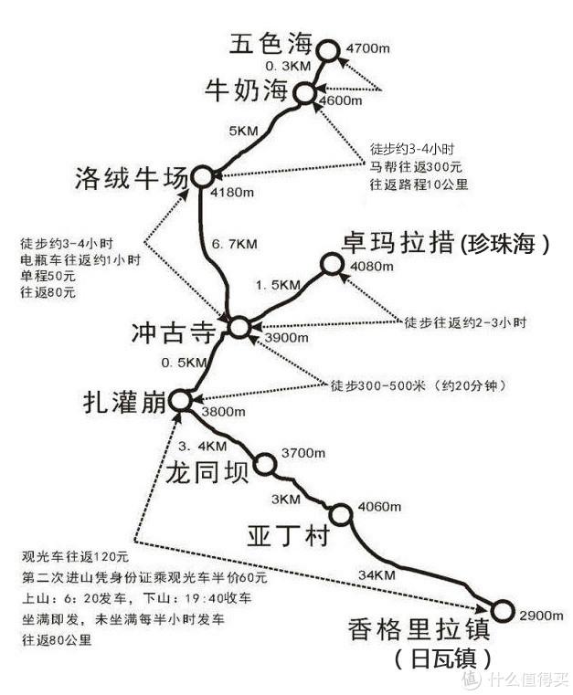 如何走才能感受到稻城亚丁最难的徒步路线,不露营都实现不了