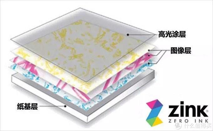 年轻人的新玩具----小米口袋照片打印机