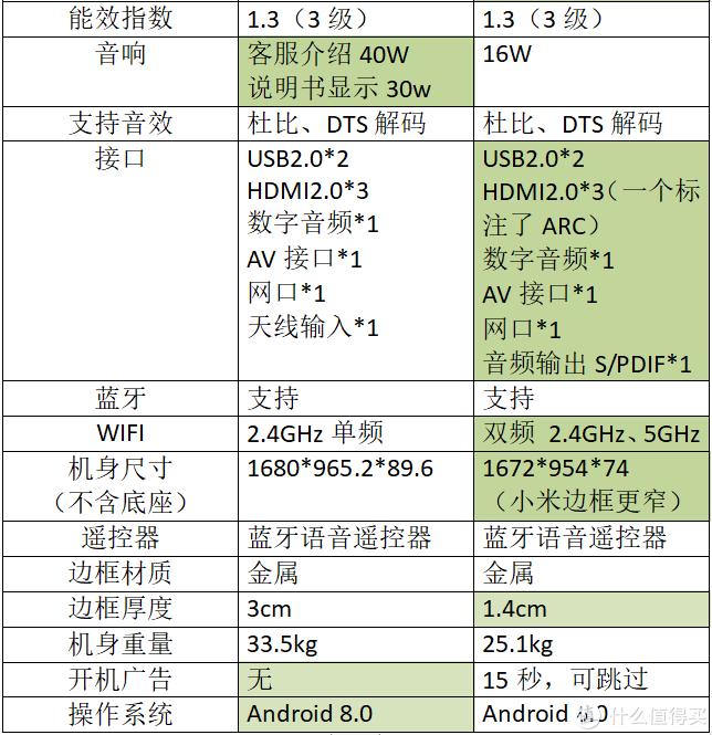 入门级75寸大屏液晶电视怎么选?TCL 75V2与小米4S 75对比评测