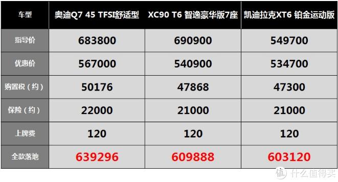 沃尔沃XC90:价格被打骨折,经常因为保值率战败给奥迪Q7