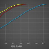 Anker Nano快充头充电评测(体积 充电)