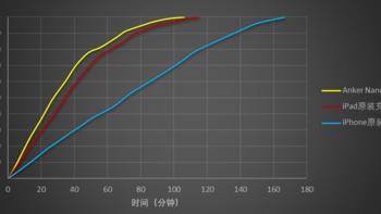 Anker Nano快充头充电评测(体积|充电)