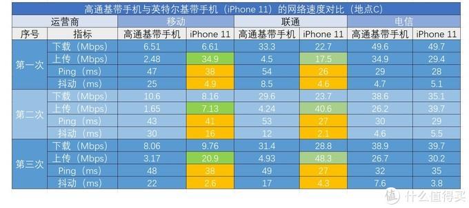 信号差?发热大?买前必看的iPhone11深度评测-信号篇