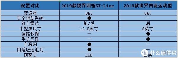 锐界ST-Line:颜值提升优惠下降,上市至今一台没卖