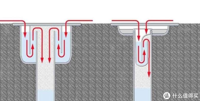 水封式地漏结构原理示意图