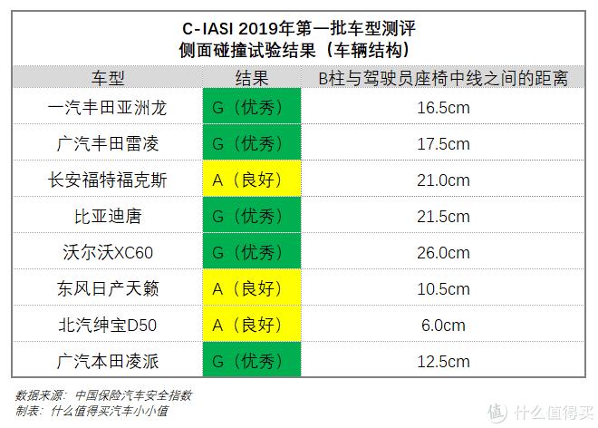 解读C-IASI中保研2019年首批测评结果(下):亚洲龙、天籁领衔,这届日系被动安全优秀!但有一款是例外