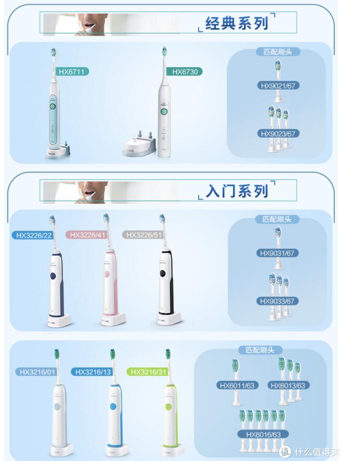 不同型号的牙刷需配备不用款的牙刷