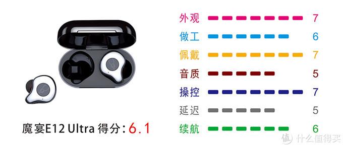 高颜值真无线蓝牙耳机——魔宴E12 Ultra评测