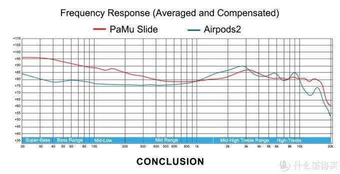 全球众筹金额Top1的音频产品(PaMu Slide真无线蓝牙耳机)实测报告