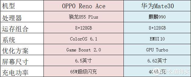 华为Mate 30、Reno Ace游戏对比:谁才是又快又稳的「老司机」?