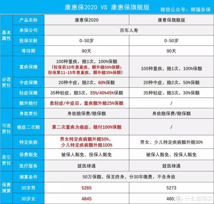 熊猫多保:全方位剖析康惠保2020版——真香旗舰?