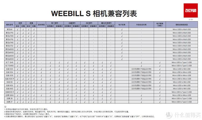 更完善的提壶云台 智云WEEBILL-S相机稳定器首发评测