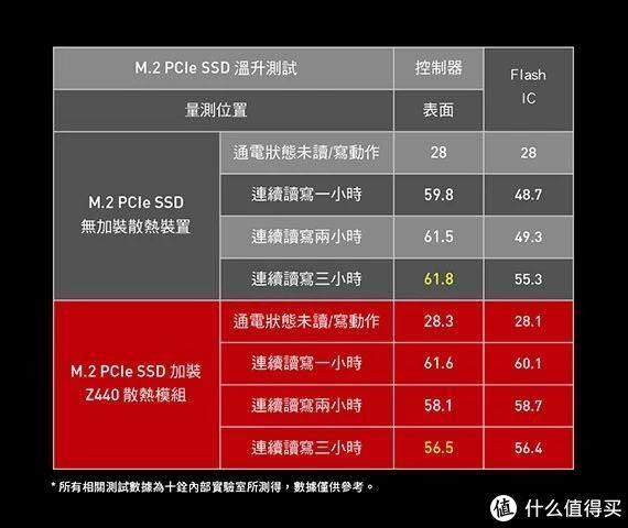十铨发布了一款采用石墨烯散热的PCIe 4.0 SSD!