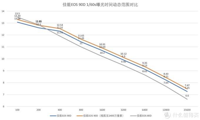 APS-C新旗舰,佳能EOS 90D评测