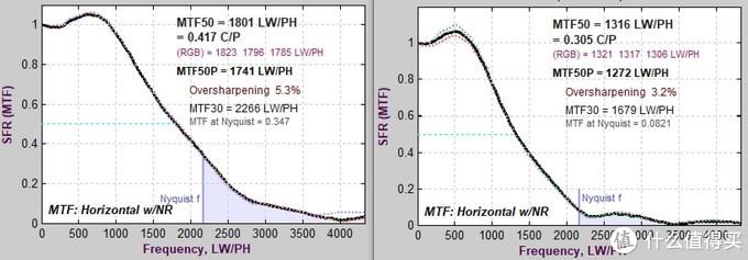 视频模式SFR测试——左为裁切模式4K,右为非裁切模式4K