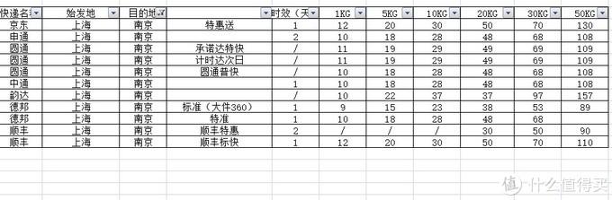 """京东VS""""三通一达""""+顺丰/德邦,详细数据对比几家主流大快递哪家更适合你"""