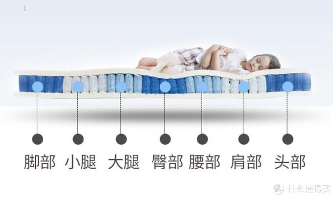 宝宝床垫很重要,选错了耽误孩子一生健康