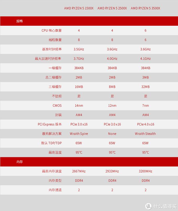 双十一前夕 之 锐龙 5 3500X 大战 酷睿 i5 9400F!