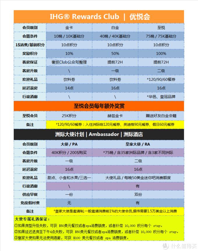 分享 | 南航金卡被取消&IHG至悦会籍被降级,接下来怎么玩?看过来!