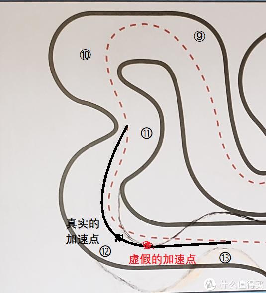 使用黑色线路提早加速后,可以在出13弯后。马上和前车并排,直线超越