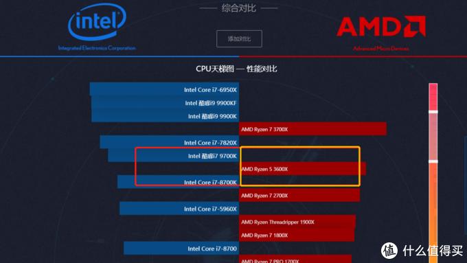 2019年度电脑配置最优选择,这些CPU、显卡、SSD不容错过!