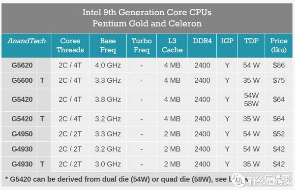 牙膏还能挤:intel 英特尔 奔腾G5420处理器开售,双核四线程,主频3.8GHz
